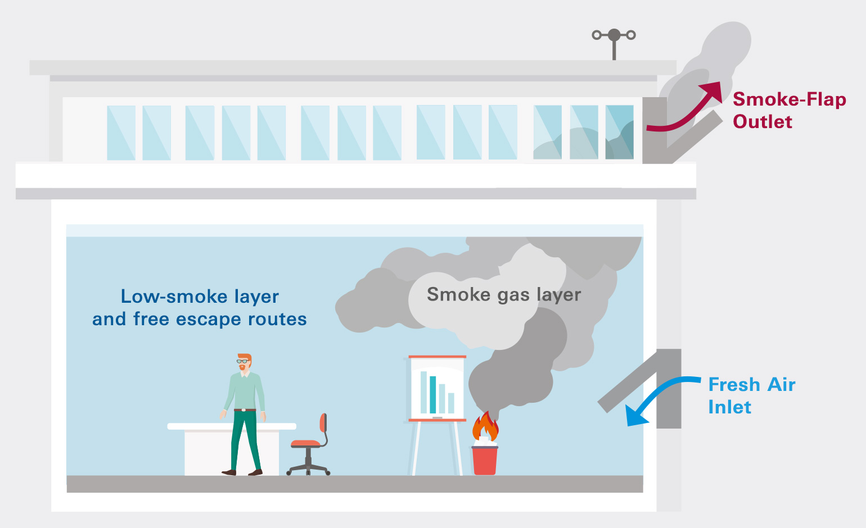 Types Of Smoke Ventilation Basics Simon Protec